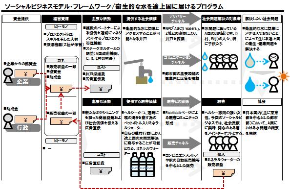 TCAP_Column_02_pic_SBMF_水プロジェクト