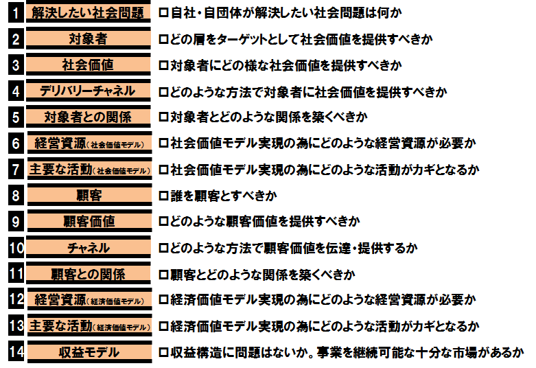 SBMフレームワーク_③