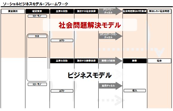 TCAP_Column_02_pic_SBMF_社会問題解決モデル