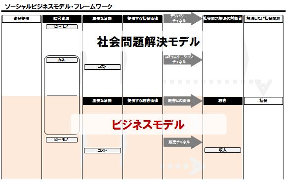 TCAP_Column_02_pic_SBMF_ビジネスモデル